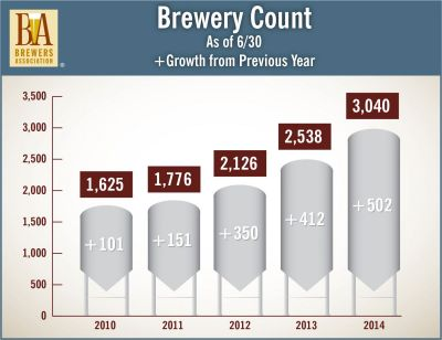Brewer Count