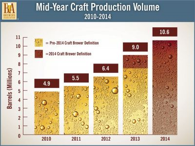 Mid-Year Craft Production Volume Chart
